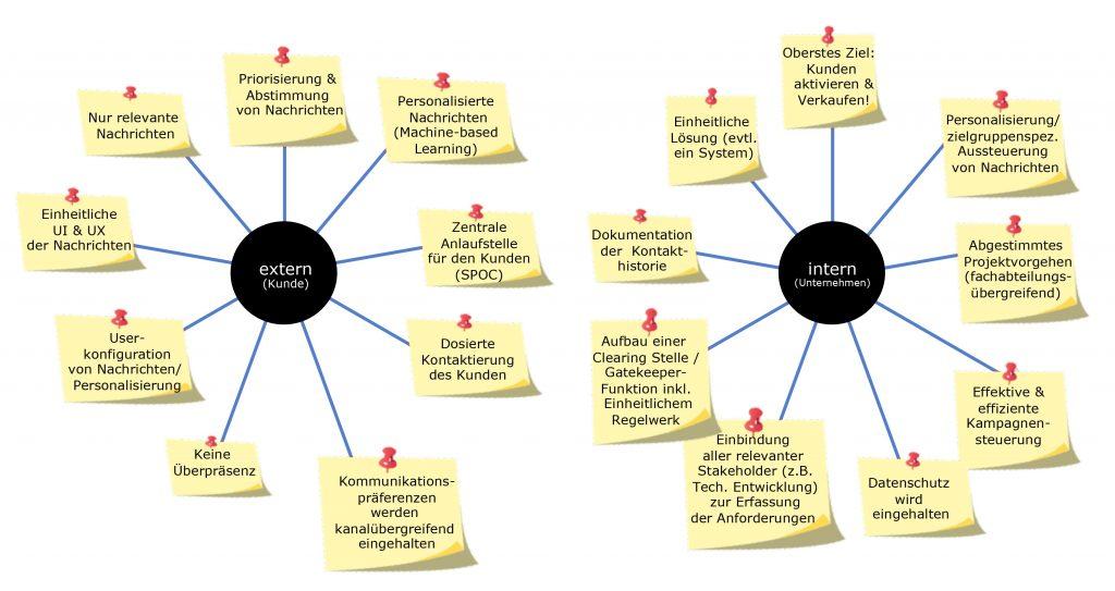 Workshop Anforderungsmanagement