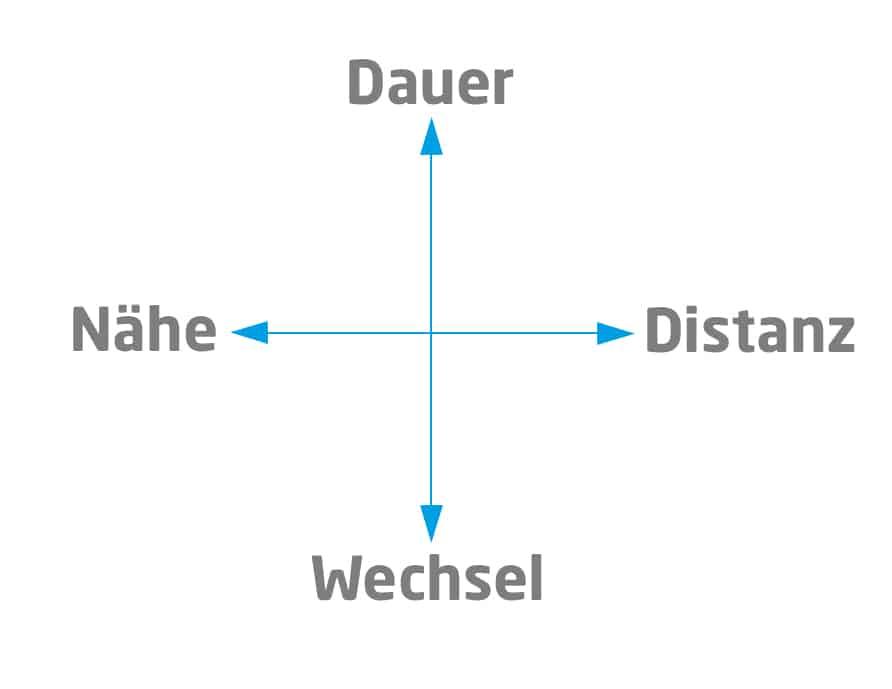 Riemann-Thomann-Schema