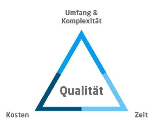 Projekt Kosten, -Komplexität und -Zeit sind die drei entscheidendsten Kriterien der Vertragsform