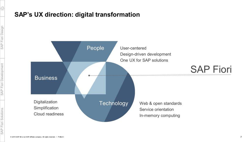 SAP Fiori kombiniert sinnvoll People, Business und Technology Anforderungen