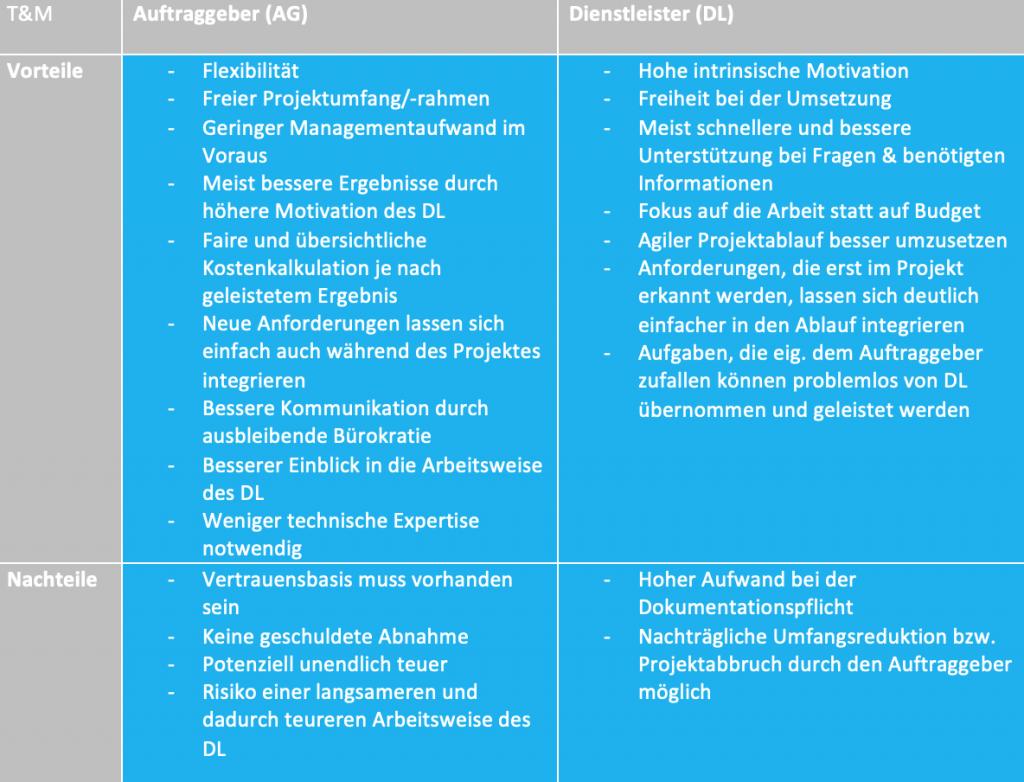 Zusammenfassung der Vorteile und Nachteile eines Time & Material Modells, die die Vertragsform beeinflussen