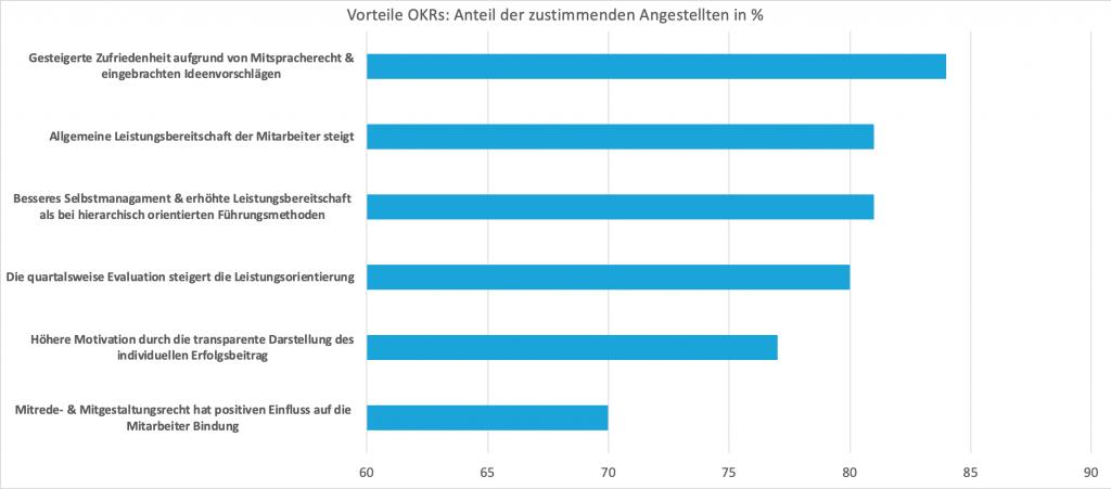 Umfrage zu den Vorteilen der OKR-Methodik