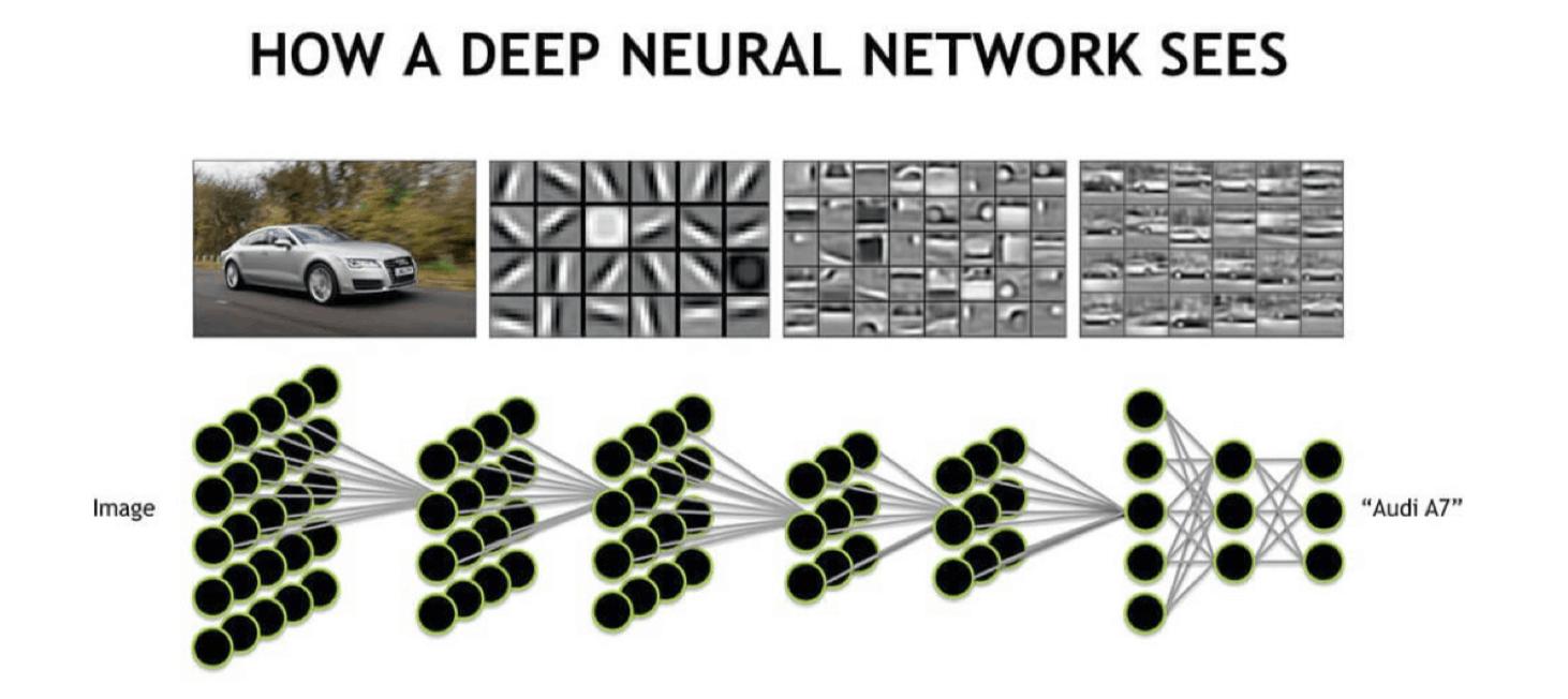 Veranschaulichung einer KI Bilderkennung durch Deep Neuralgischeren Network