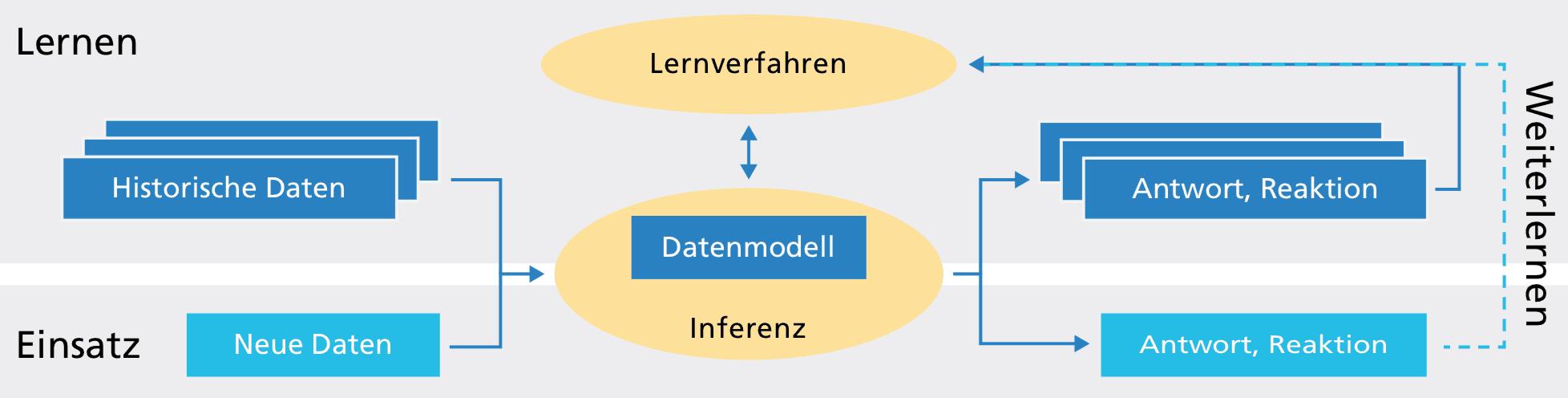 Lernprozess einer Künstlichen Intelligenz / KI