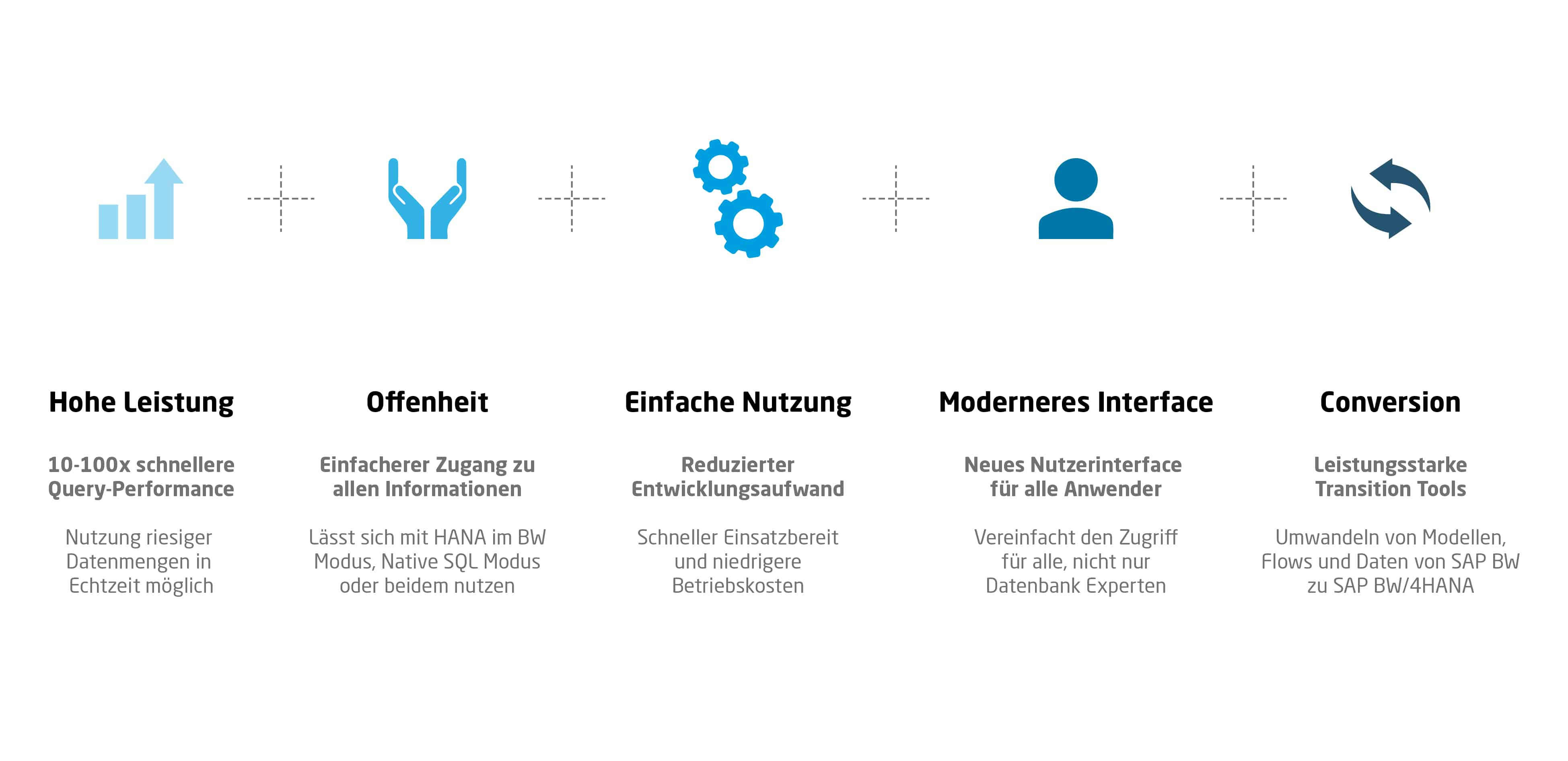 Eigenschaften und Vorteile der SAP BW/4HANA Plattform