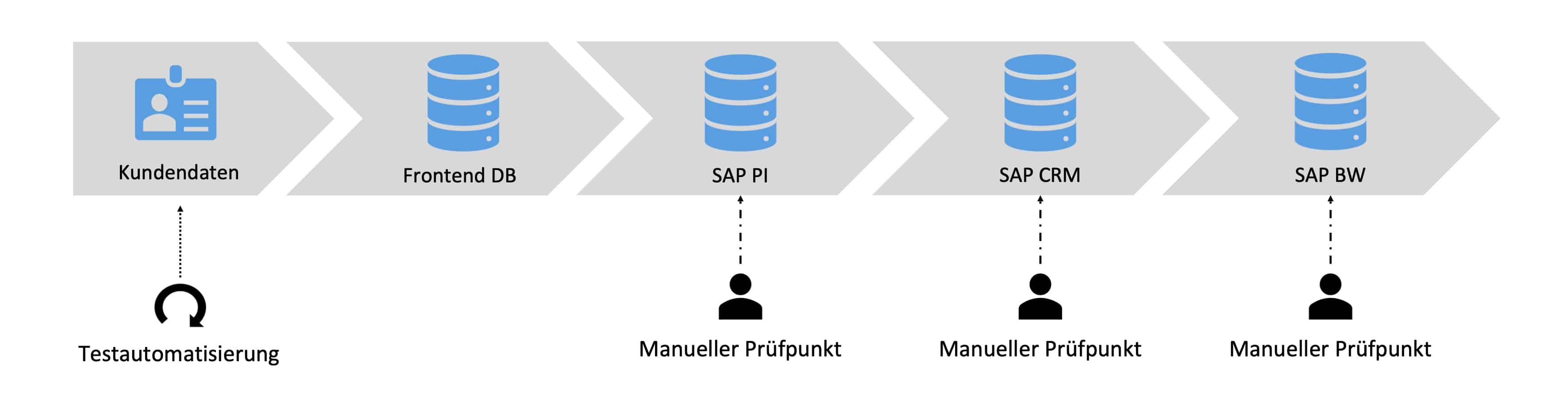 Automatisiertes Schnittstellen Monitoring Szenario eins der Testautomatisierung