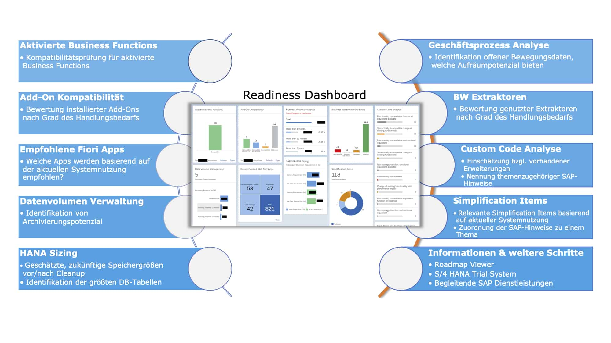 SAP S/4HANA Readiness Dashboard