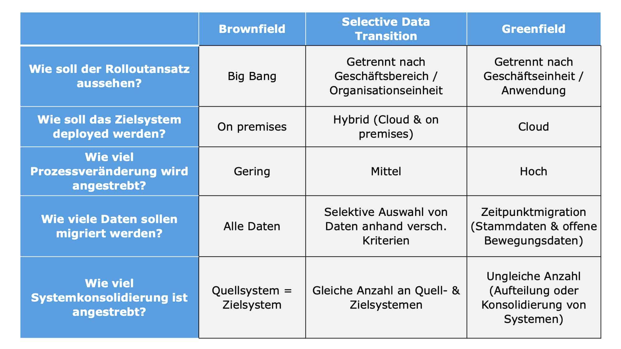 SAP S/4HANA Readiness Check Tabelle mit Fragen zum Rollout und Brownfield, Selektive Data Transition und Greenfield Ansätzen