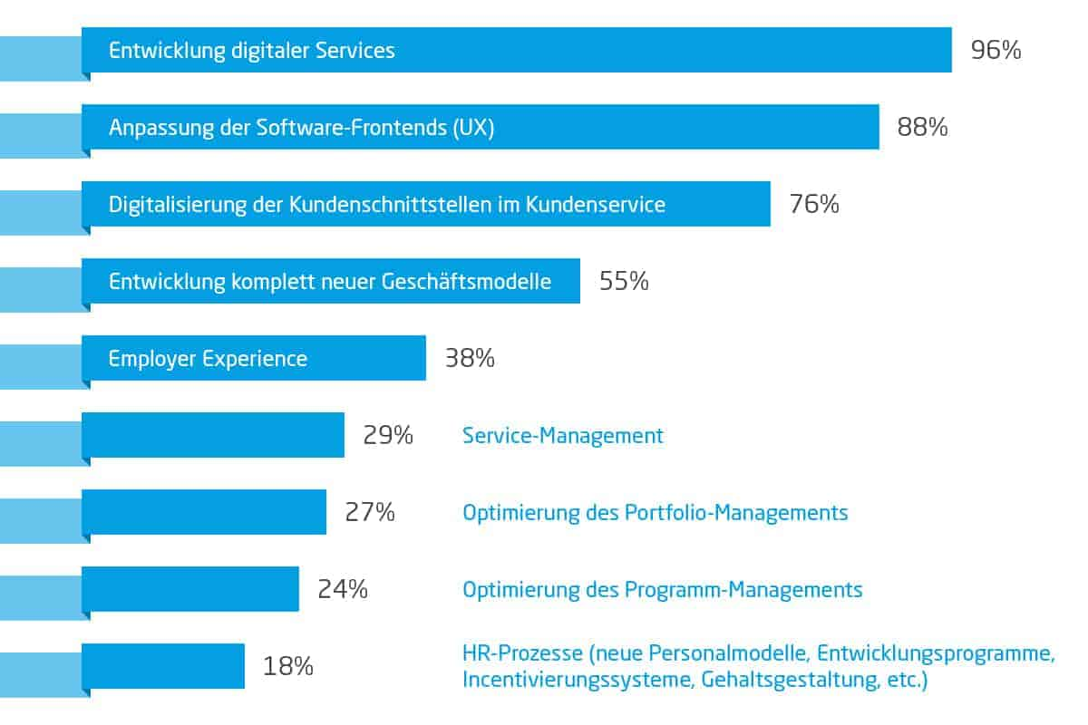 Agile Transformation Kundenzentrierung