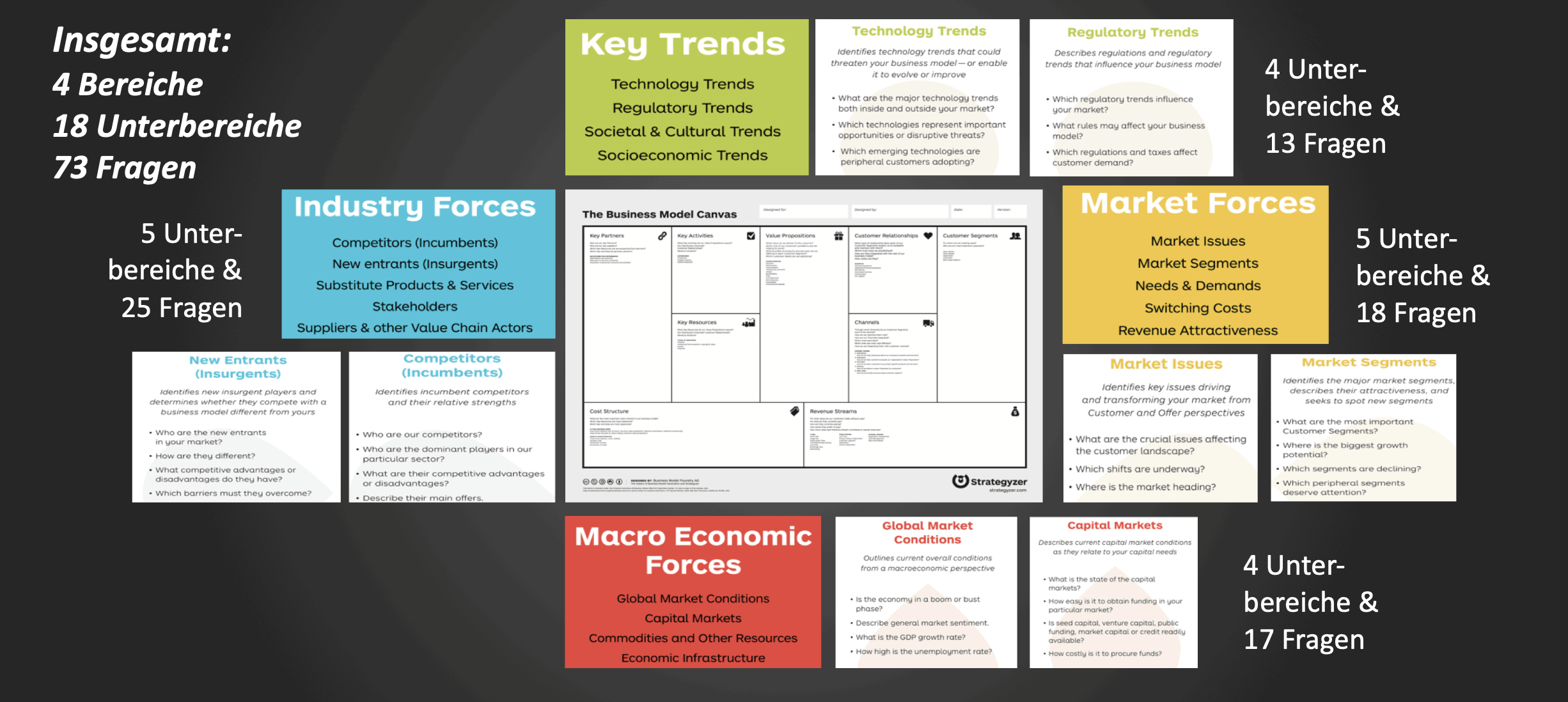 Business Model Space Card Deck
