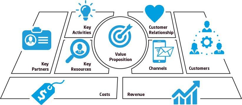 Business Model Canvas Vision11