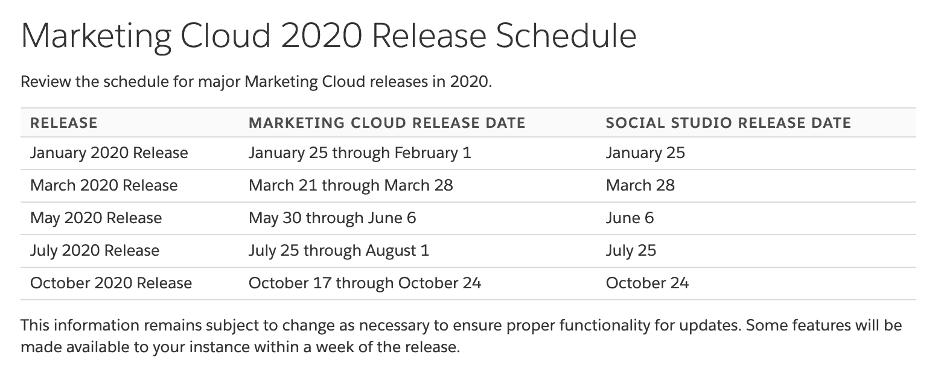 Salesforce Marketing Cloud 2020 Release Termine