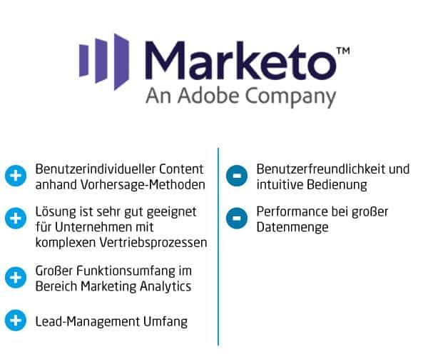 Marketing Automation Marketo