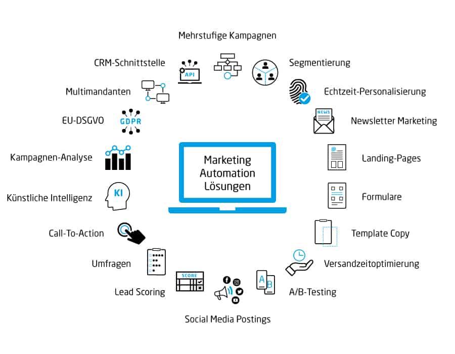 https://www.visioneleven.com/wp-content/uploads/2020/04/Marketing-Automation_Toolvergleich.pdf