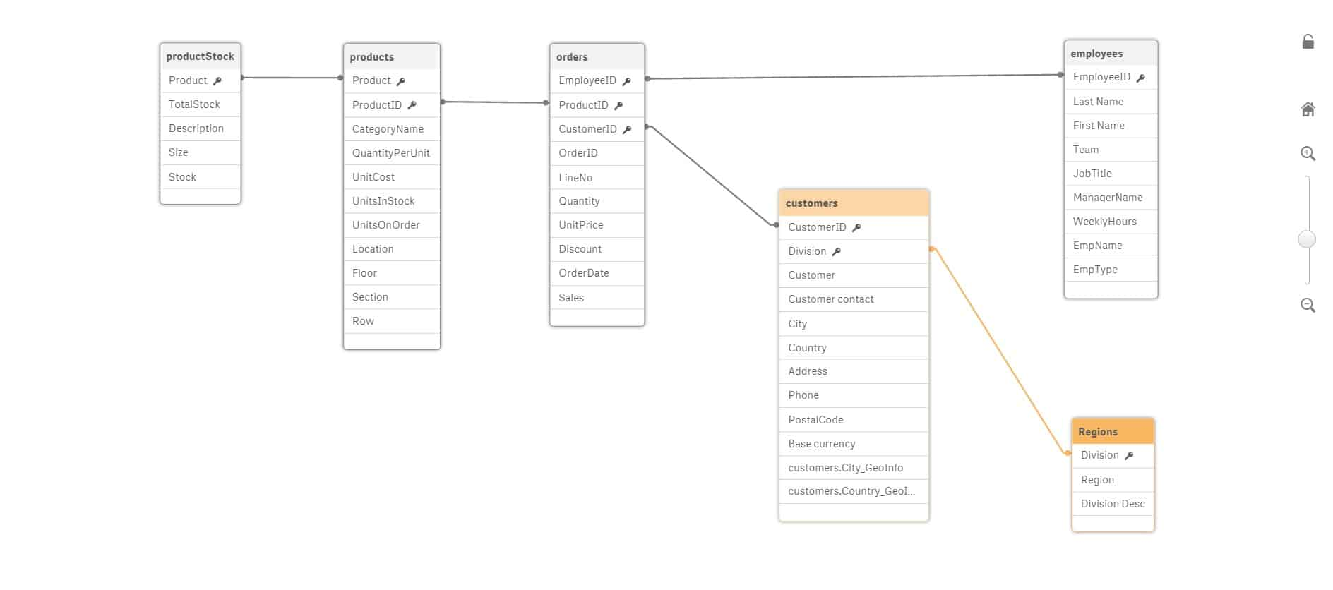 Qlik Sense Datenmodell