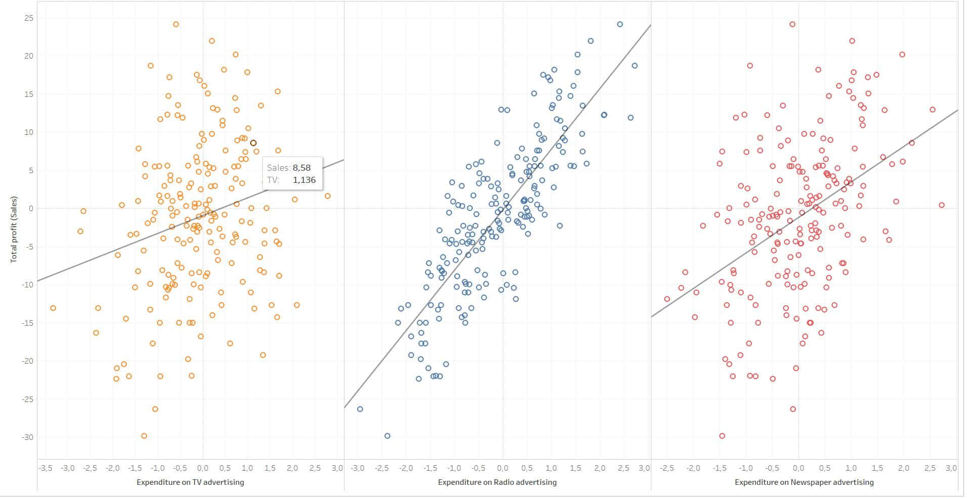 Regressionsanalyse_neu_Tableau