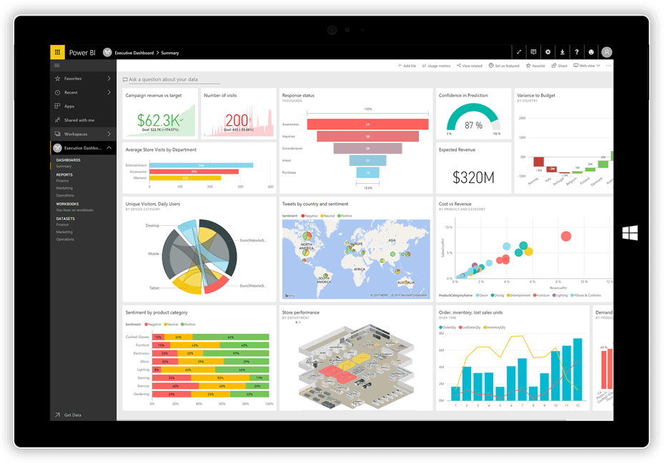 BI Software Vergleich Power BI