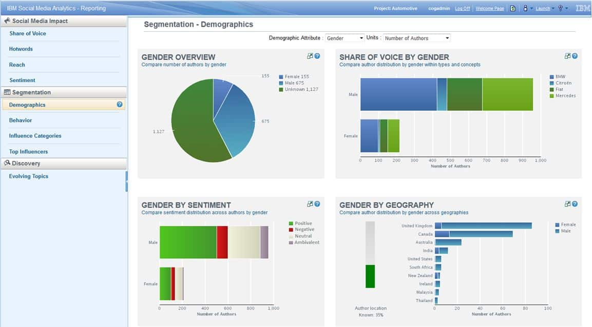 BI Software Vergleich IBM Cognos Analytics