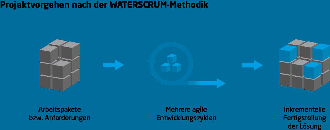 Waterscrum