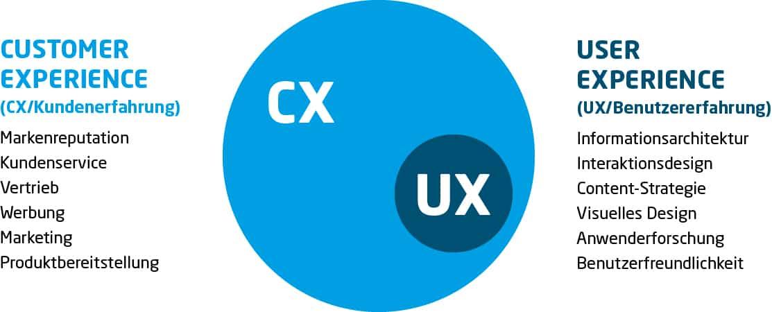 UX vs. CX
