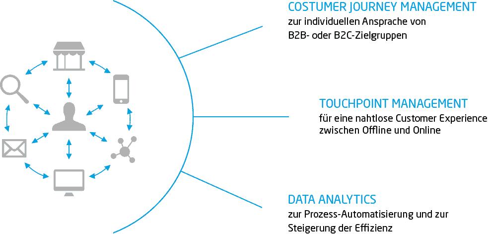 Digitalisierung Bauzulieferer: Benefits einer Omni-Channel-Strategie