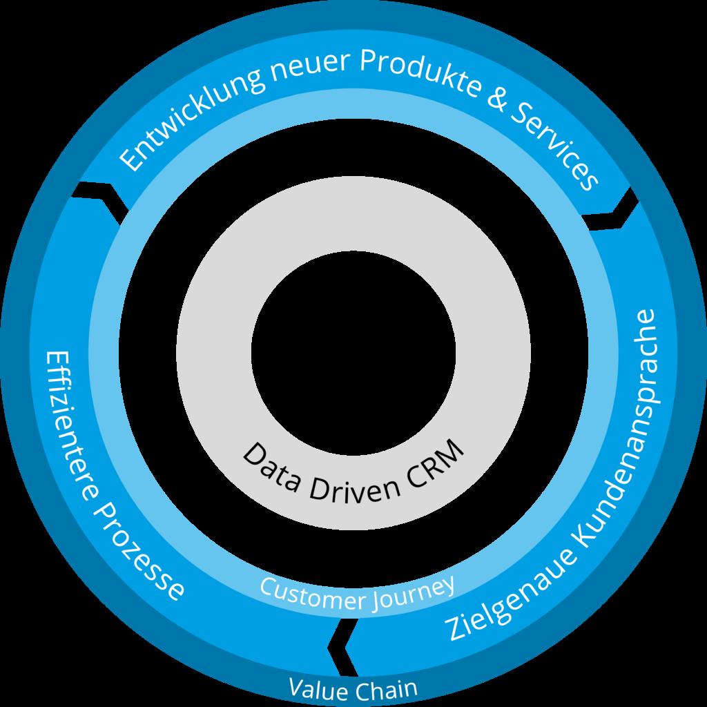 Data Driven Kreislaufmodell