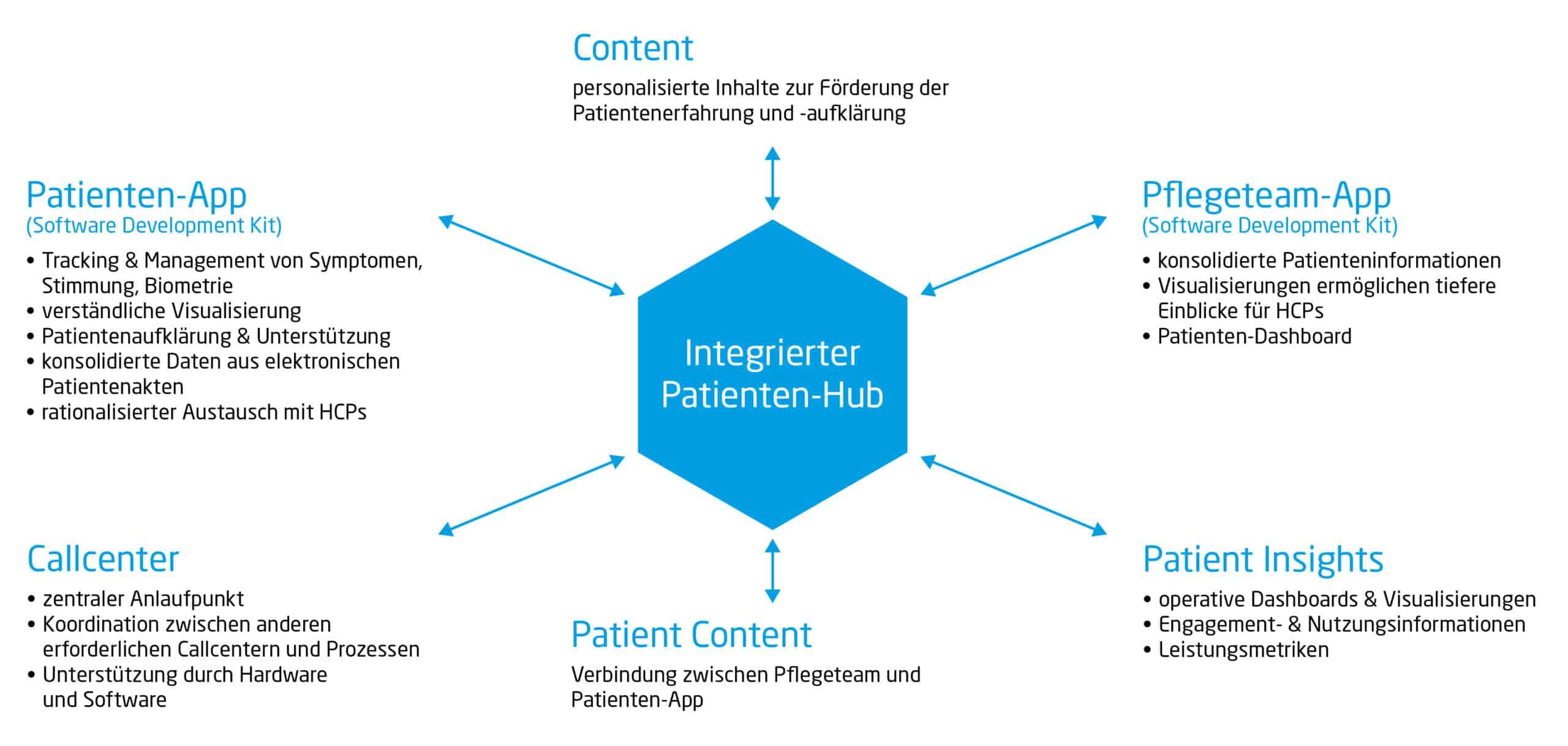 Integrierte Patienten-Hubs für Patient Centricity