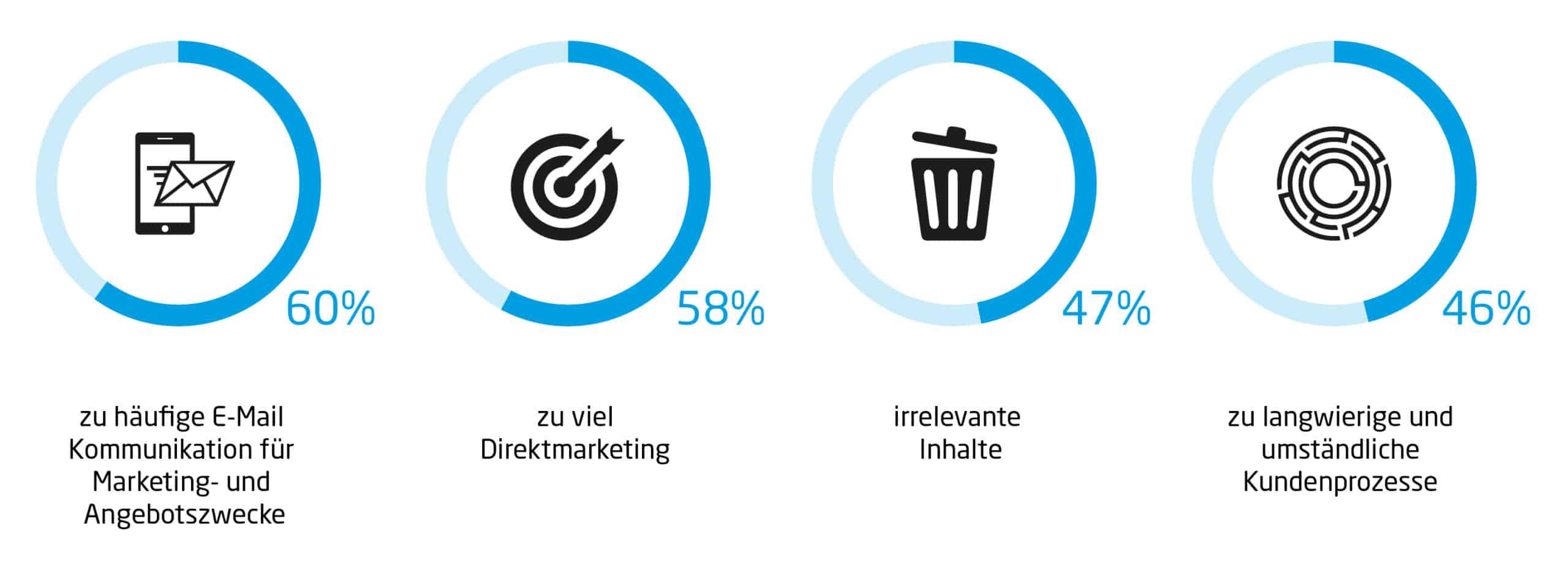 Negativfaktoren Digital Customer Experience