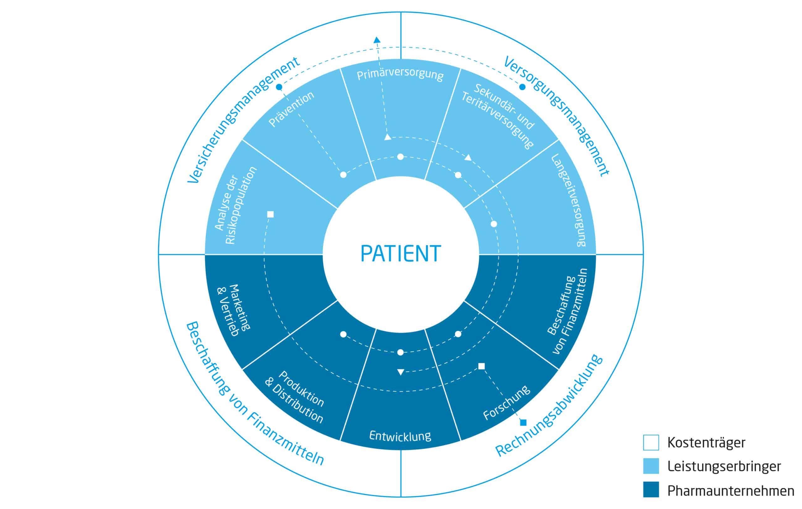 Die zirkuläre Wertschöpfungskette für eine hohe Patient Centricity