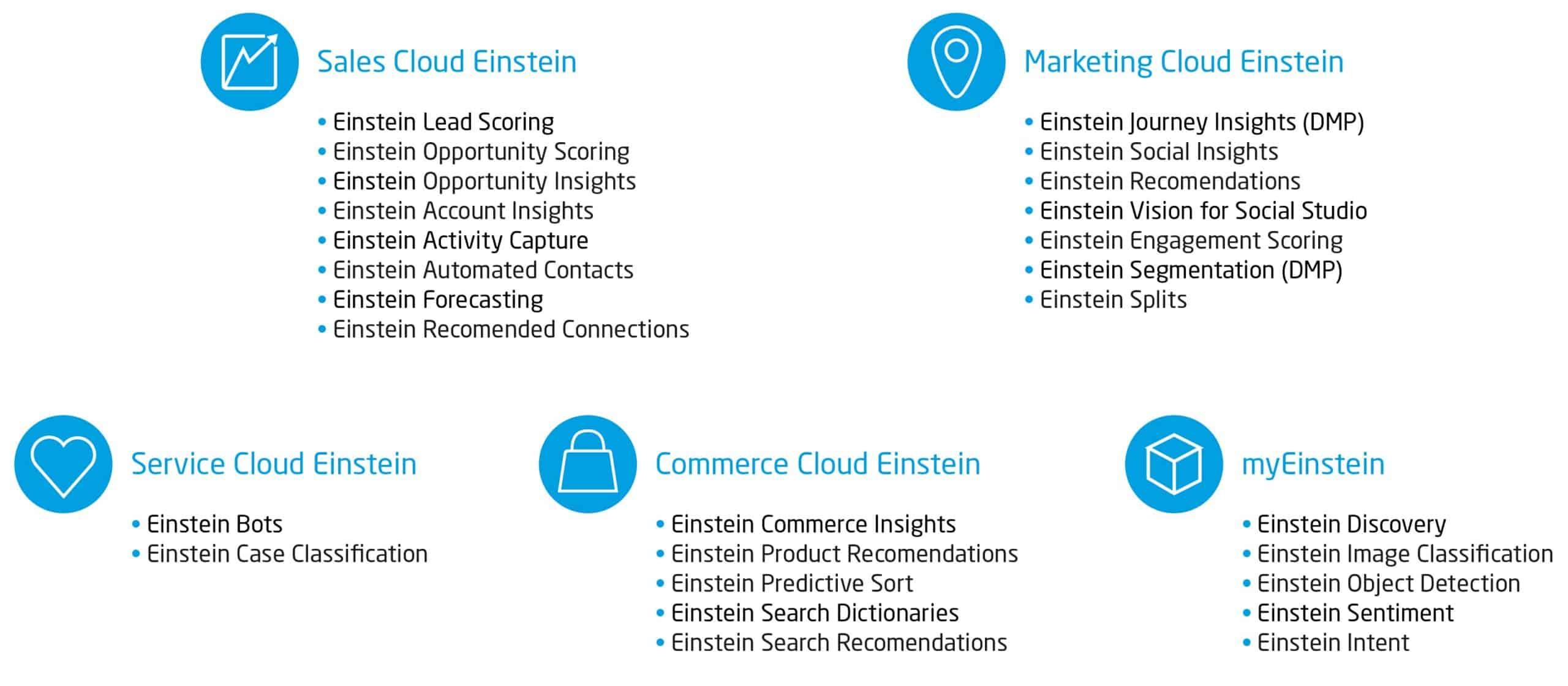 Tableau-CRM_Einstein-Analytics