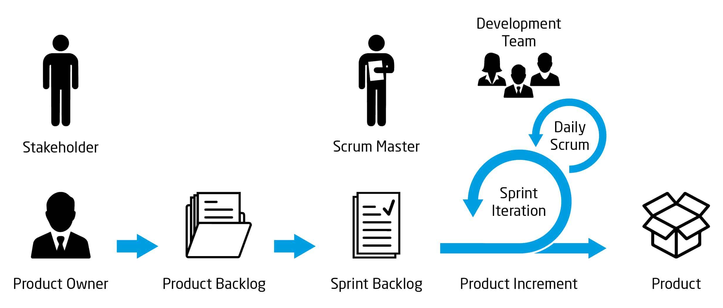 SCRUM-Methode statt Wasserfallmodell