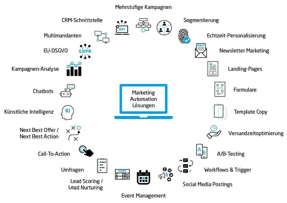 Anforderungen an Marketing Automation Tools