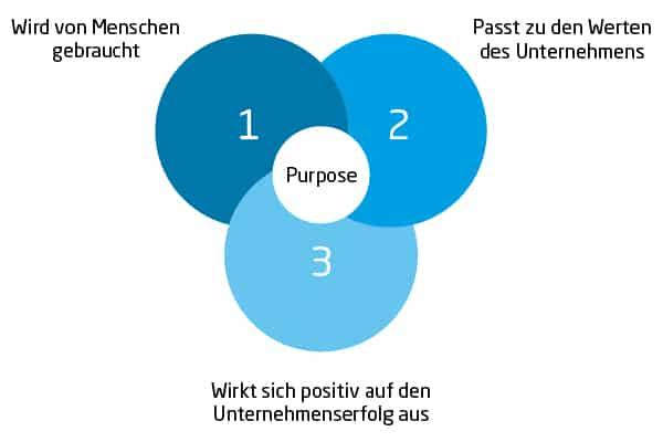 Purpose Driven Marketing