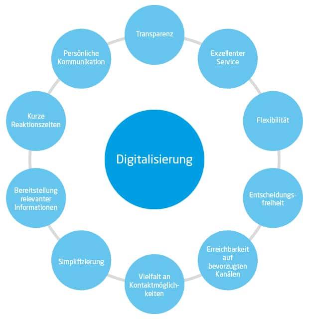 Digitalisierung im Maschinenbau: Anforderungen digitalisierter Kunden