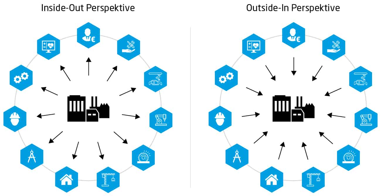 Digitalisierung im Maschinenbau: Outside In Perspektive