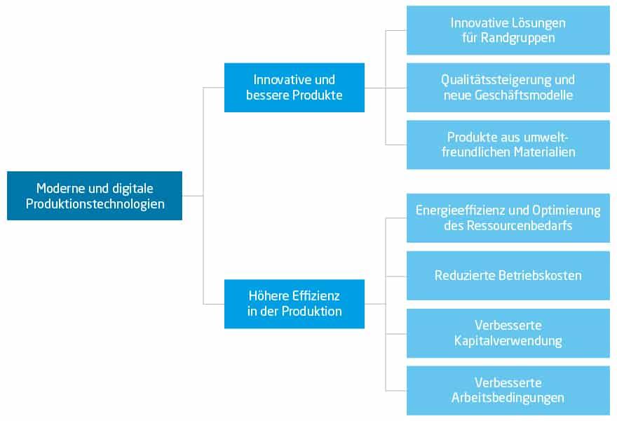 Maschinenbau Zukunft: Vorteile von Industrie 4.0