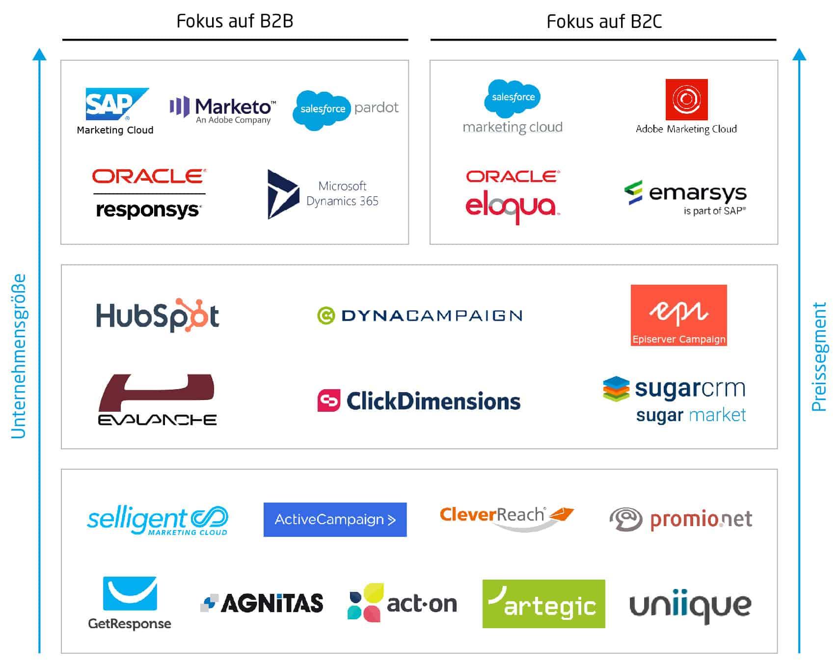 Marketing Automation Tools Einordnung