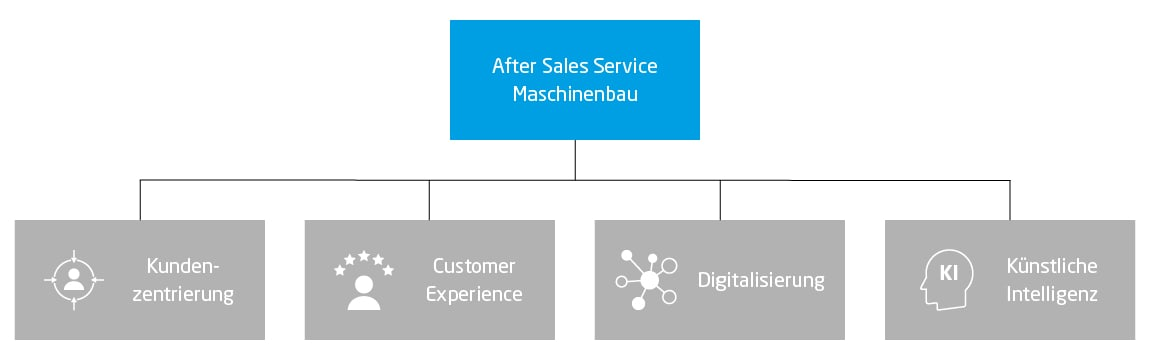 Trends im After Sales Service