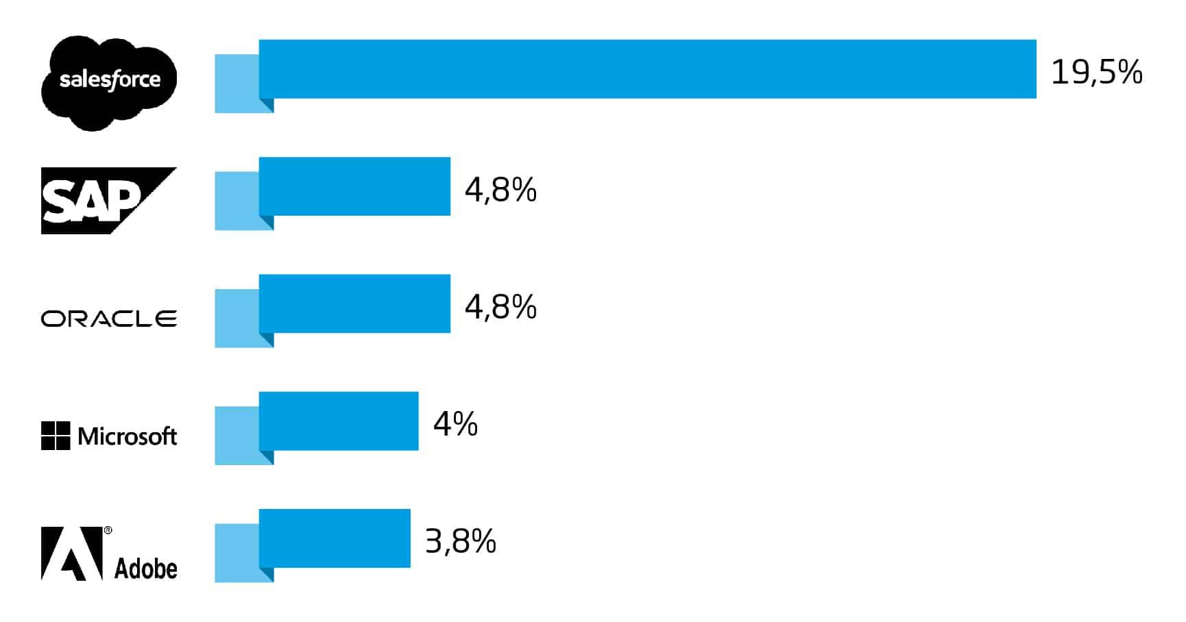 Salesforce SAP Integration: Umsatzumteile CRM-Anbieter