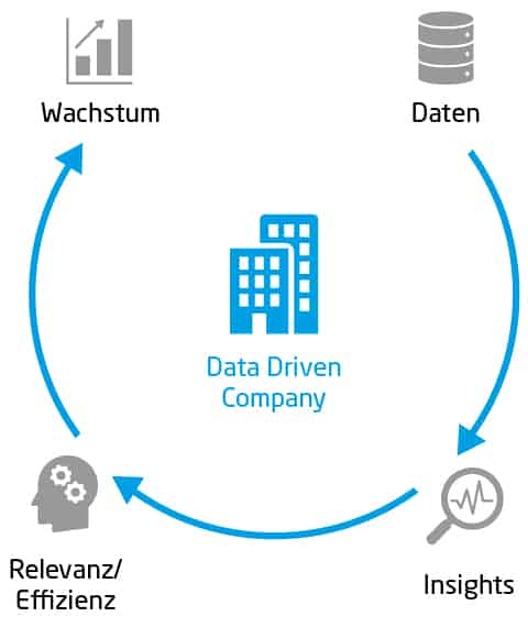SOLID Konferenz: Data Driven Company
