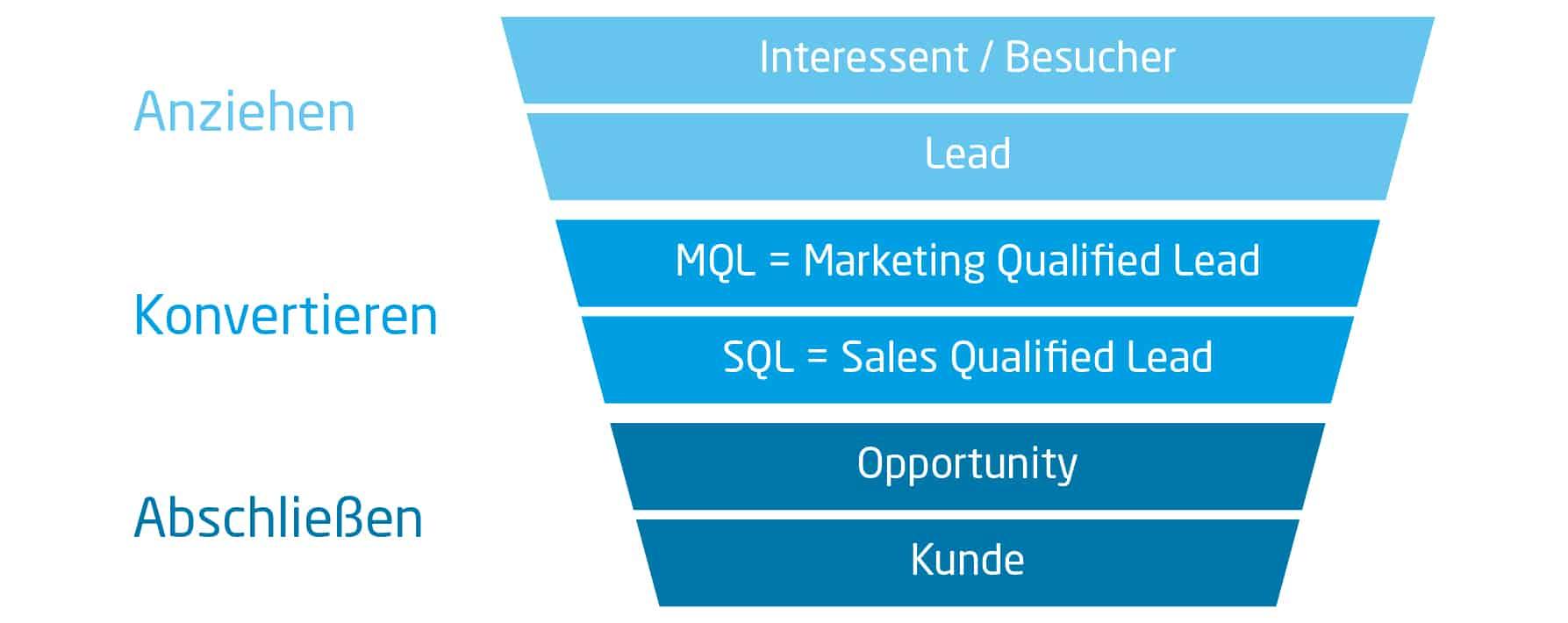 Sales Cycle: Sales Funnel